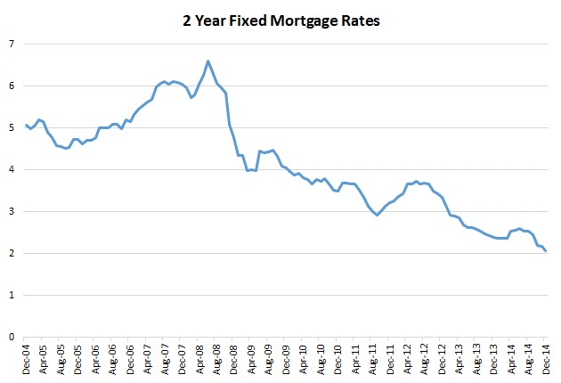 2 year fixed mortgage