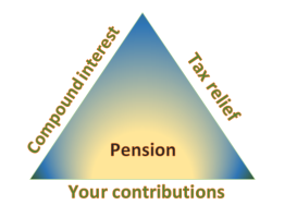 Pension triangle