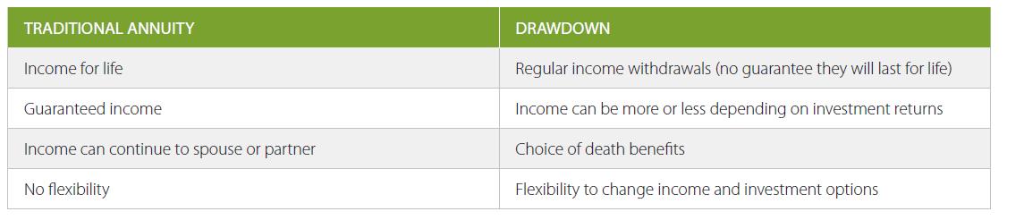 Annuity Drawdown Comparison