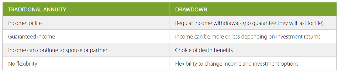 Annuity Drawdown Comparison