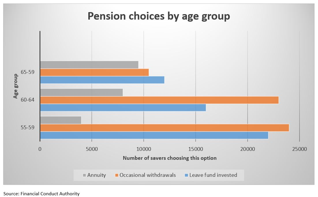 Pension freedom graph 1