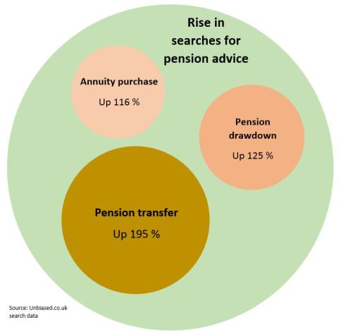 Pension freedom searches Venn_new