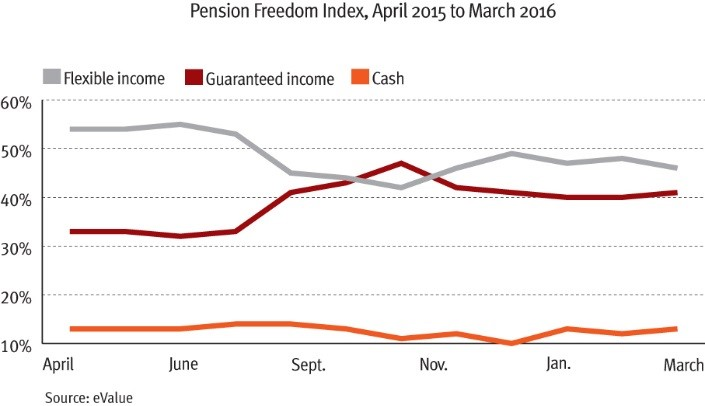 eValue pensions graph