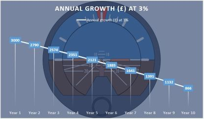 growth-at-3-per-cent