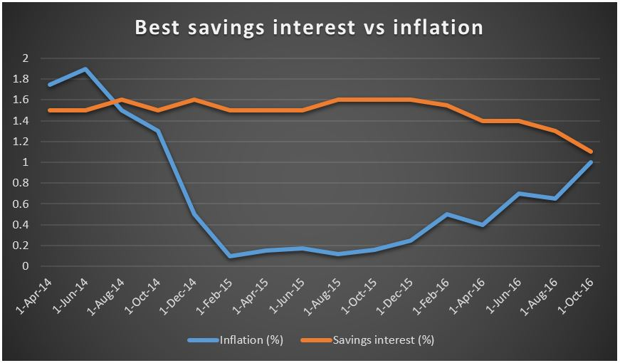 interest-vs-inflation