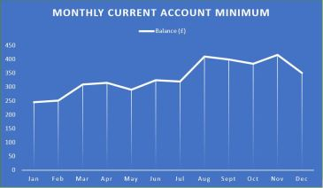 current-account-graph